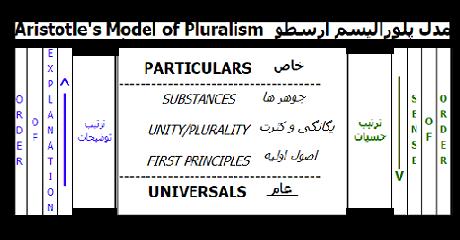 aristotle-pluralism