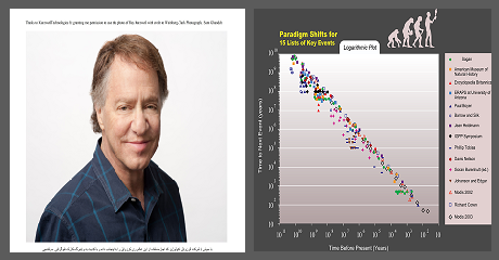 kurzweil-exponential-growth